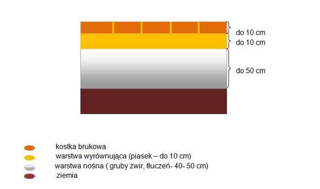 Przekrój warstw podbudowy kostki  brukowej - duże obciążania